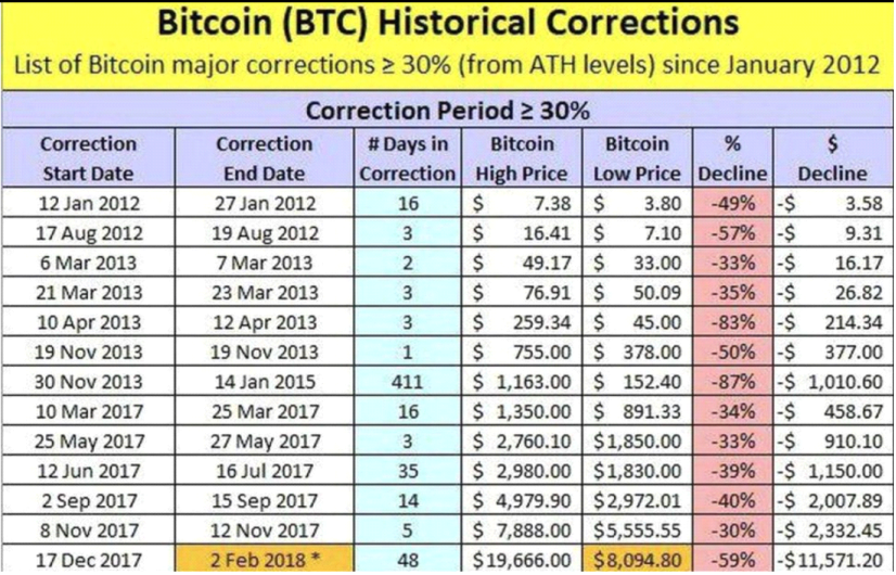 bitcoin historical corrections